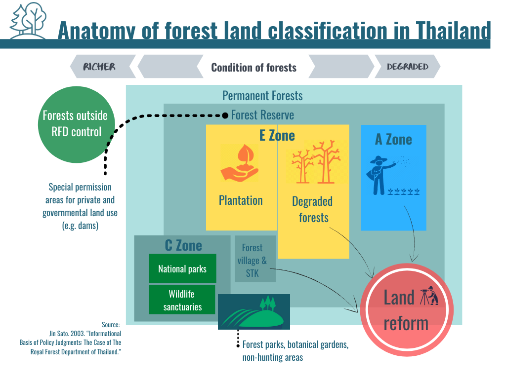 Forest Land Classification in Thailand