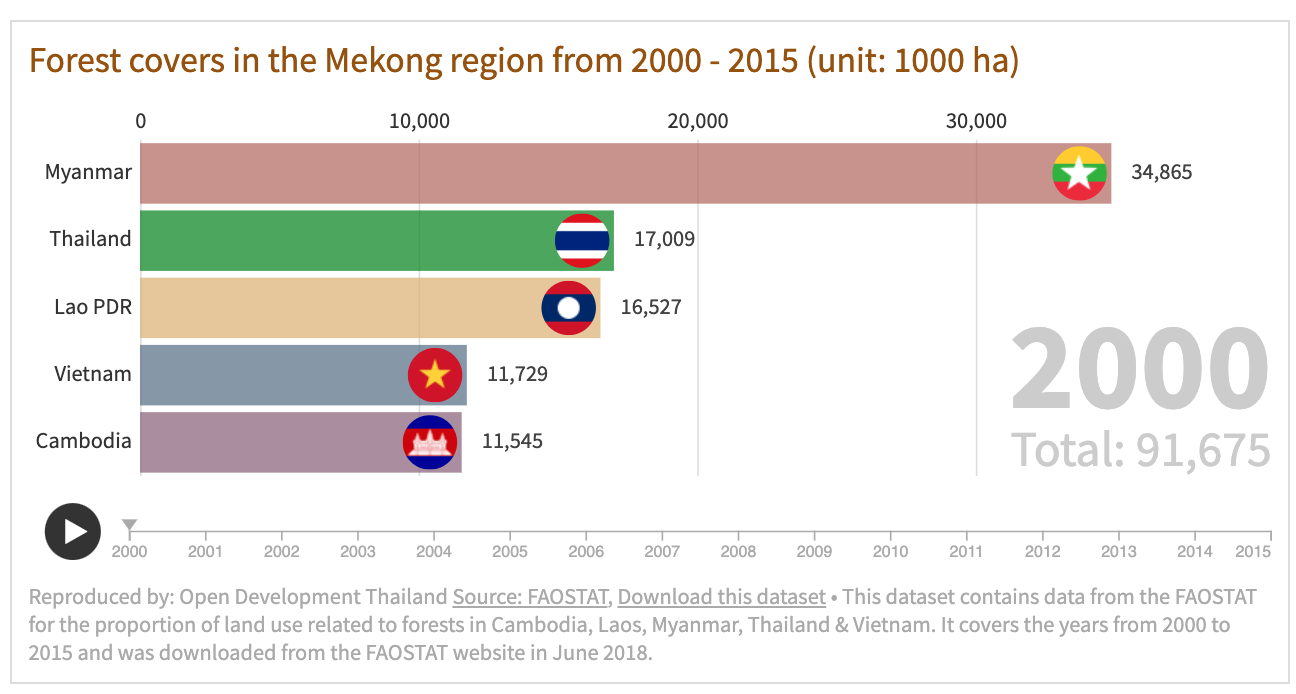 Forest covers in the Mekong region 2000-2015